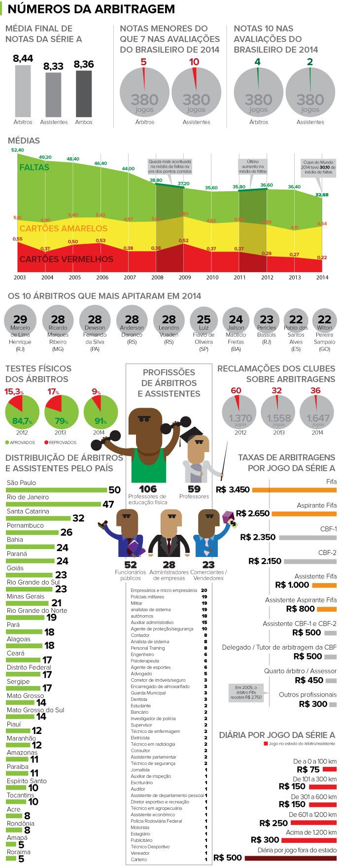 INFO números árbitros 2014 (Foto: infoesporte)