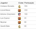 CR7 bate números de Messi, Neymar, Griezmann, Suárez e Bale juntos