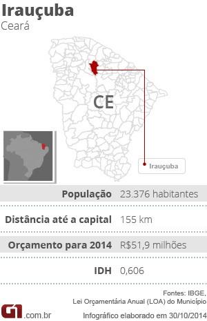 Ficha - especial seca - Irauçuba (CE) (Foto: G1)