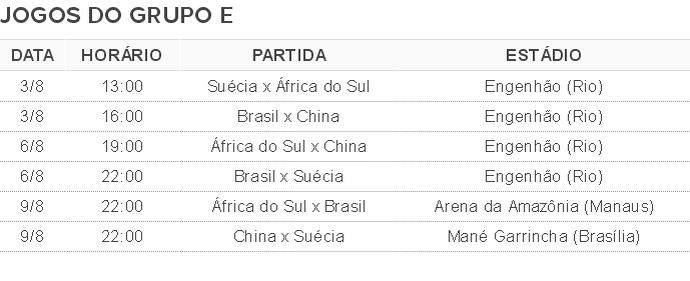 Tabela de jogos Grupo E Olimpiada futebol (Foto: Globoesporte.com)