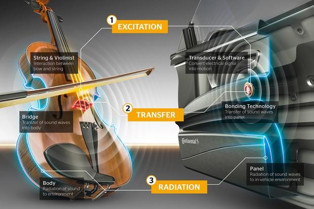 Princípio de repercussão do som é parecido com o de instrumentos de corda (Foto: Divulgação)