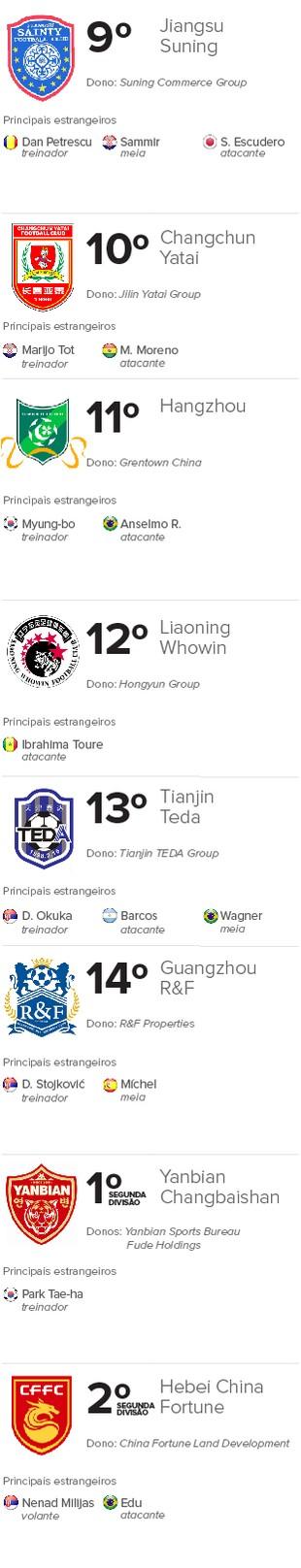 Info Futebol Chinês 2 (Foto: Infoesporte)