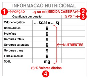 EuAtleta Cristiane Perroni Rótulo-Nutrição_ESTE (Foto: Eu Atleta / Arte)