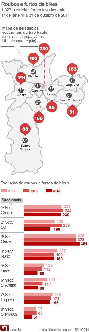 Roubos e furtos de bicicletas em SP (Foto: G1 Arte)
