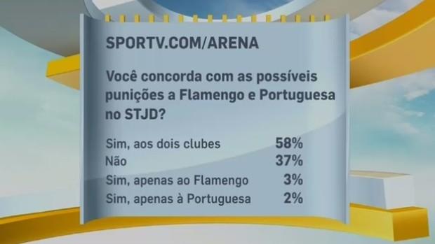 Enquete arena (Foto: Reprodução SporTV)