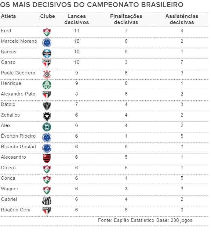 Jogadores mais decisivos no Brasileirão até a 28ª rodada (Foto: GloboEsporte.com)