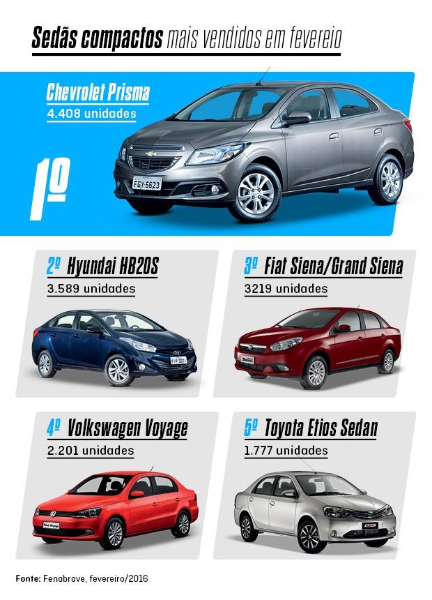 Os mais vendidos de fevereiro: Chevrolet Prisma (Foto: Autoesporte)