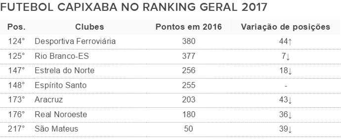 Ranking da CBF coloca a Desportiva como o melhor clube do Espírito Santo (Foto: GloboEsporte.com)
