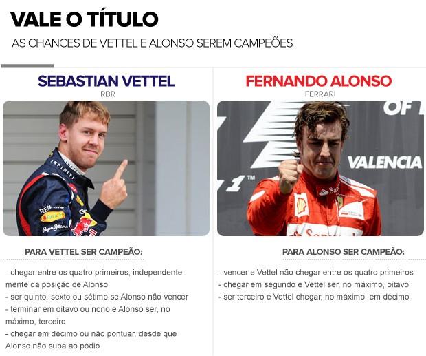 INFO - Chances de Vettel e alonso serem campeões (Foto: Editoria de Arte / Globoesporte.com)