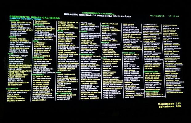 Painel de registro das presenças de parlamentares no encerramento da sessão, às 13h18, com 223 deputados e 68 senadores (Foto: Laís Alegretti/G1)