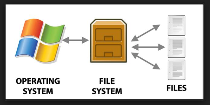 Sistema de arquivos (Foto: Felipe Alencar/TechTudo)