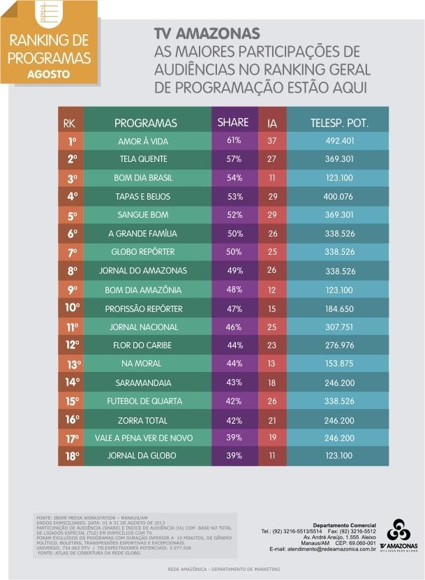 TV Amazonas - ranking de programas (Foto: TV Amazonas)