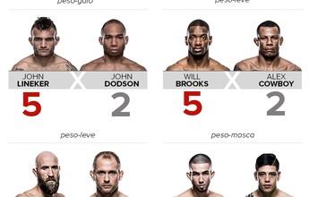 Palpitão do Combate #2: confira as nossas apostas para o UFC Portland