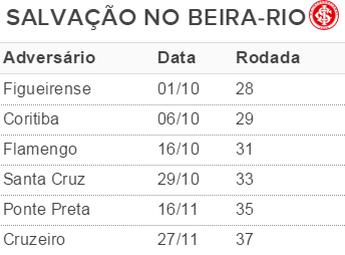 Tabela Inter - Beira-Rio (Foto: Arte / GloboEsporte.com)