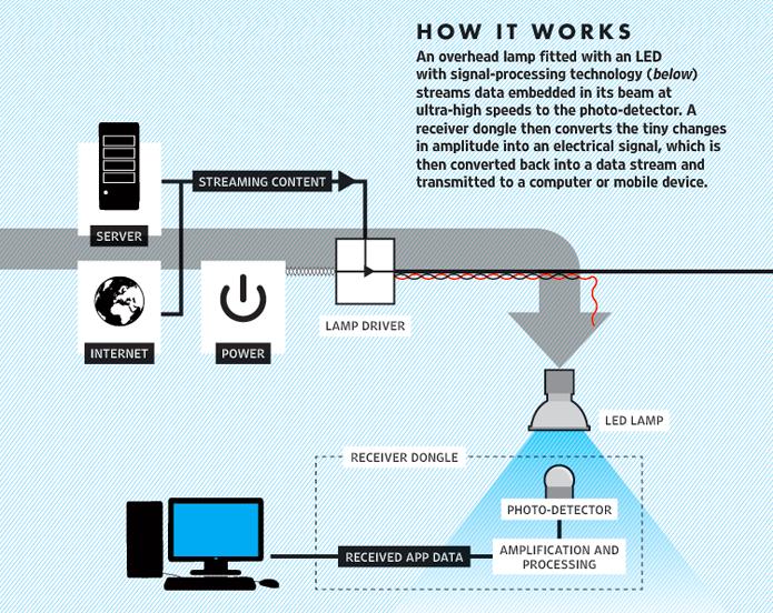 Li-Fi permite que lâmpadas de LED sejam usadas para transmitir sinal de Internet (Foto: Divulgação/pureLiFi)
