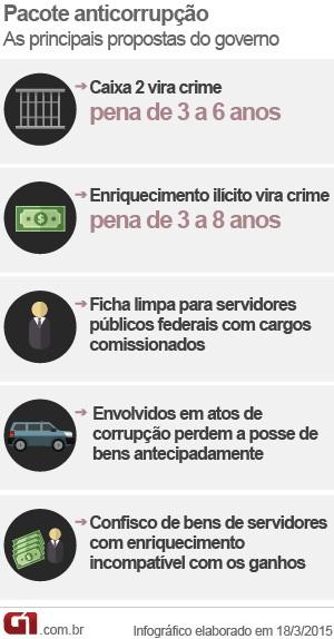 Arte pacote anticorrupção VALE ESTA (Foto: Editoria de Arte/G1)