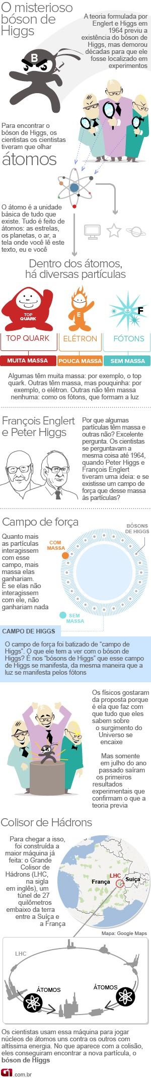 Info bóson de Higgs V3 (Foto: Editoria de Arte/G1)