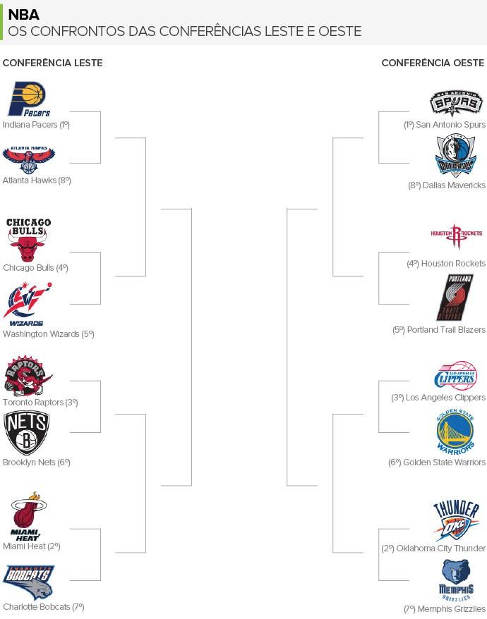 Confrontos Playoffs NBA (Foto: Arte / Globoesporte)