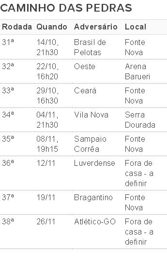 tabela; últimos jogos do bahia na série b (Foto: GloboEsporte.com)