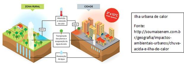 Ilha urbana de calor (Foto: Sou Mais Enem)