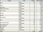 EPE cadastra 1.192 projetos eólicos e fotovoltaicos para 2º leilão de reserva