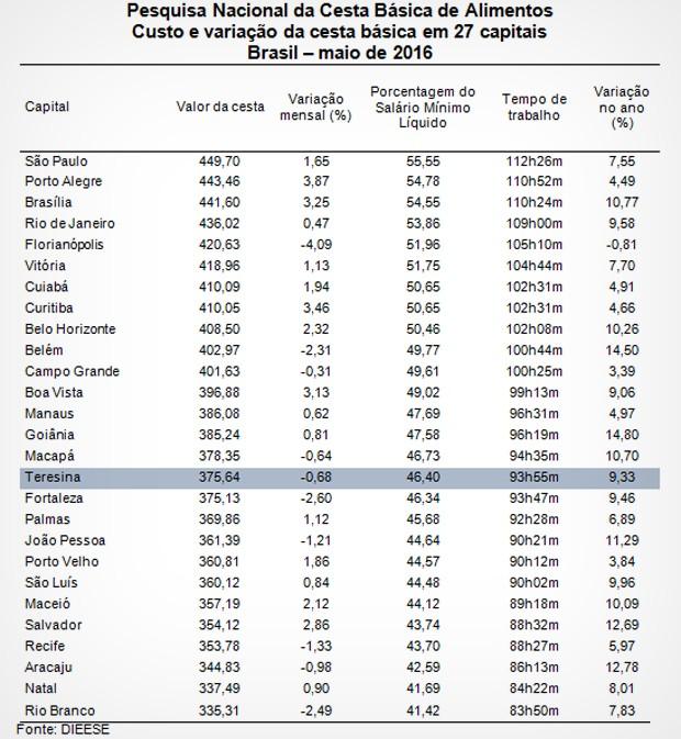 Tabela do Dieese sobre o custo da Cesta Básica em Teresina (Foto: Reprodução/Dieese)
