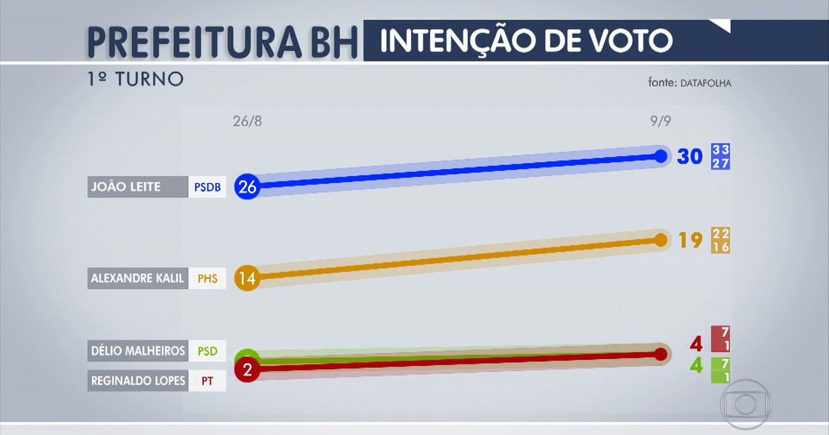 Resultado de imagem para João Leite tem 33% e Kalil tem 21% na disputa em BH, diz Datafolha