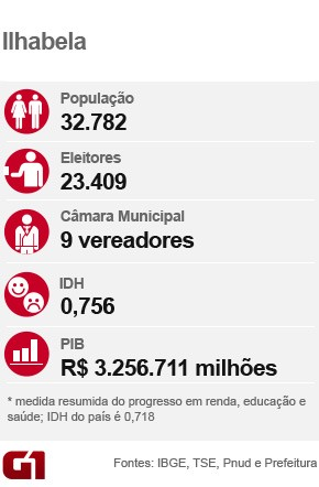 Card eleição_Ilhabela (Foto: Arte/G1)