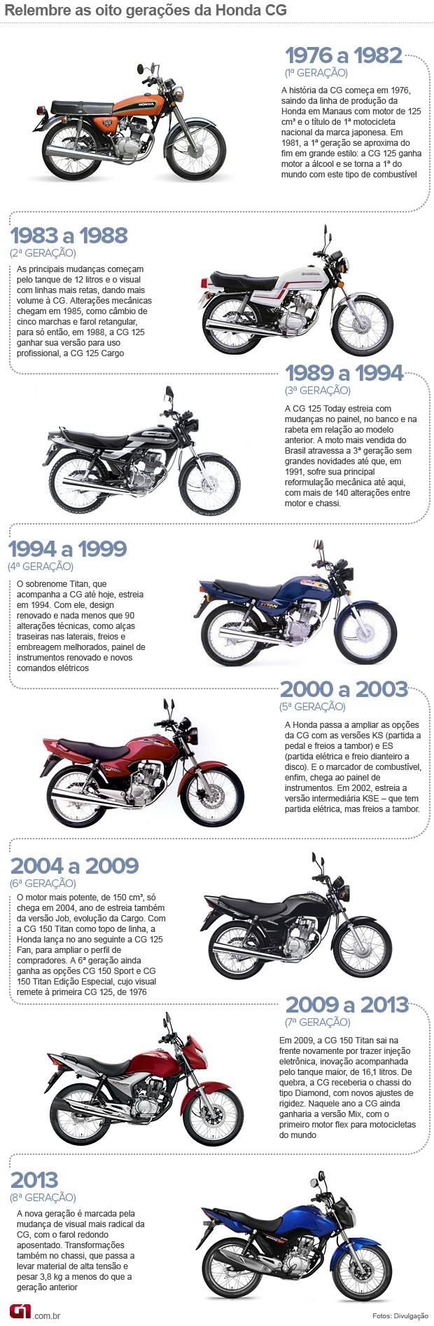 Linha do tempo Honda CG (Foto: Divulgação)