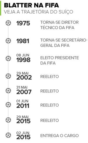 Info Blatter na FIFA 2 (Foto: Infoesporte)