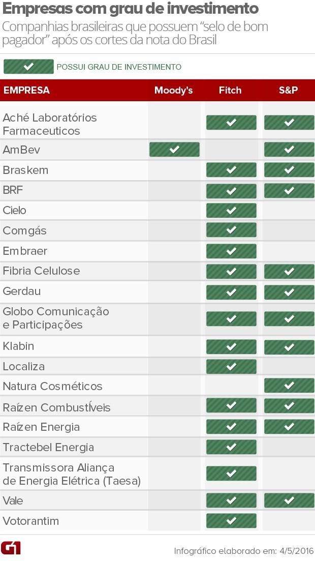 Empresas brasileiras com grau de investimento até abril de 2016 (Foto: Arte/G1)