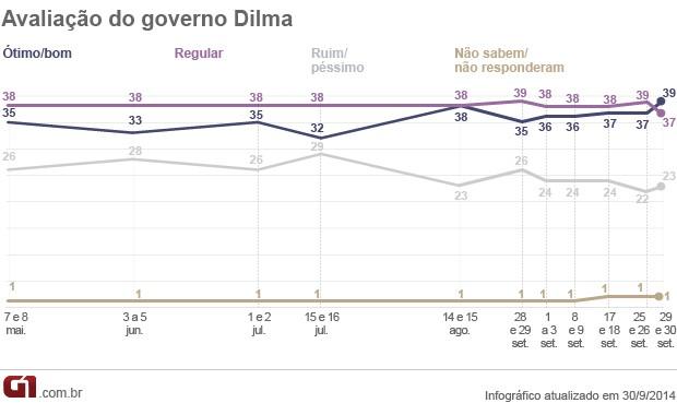 Avaliação - Dilma - Datafolha (Foto: Arte/G1)