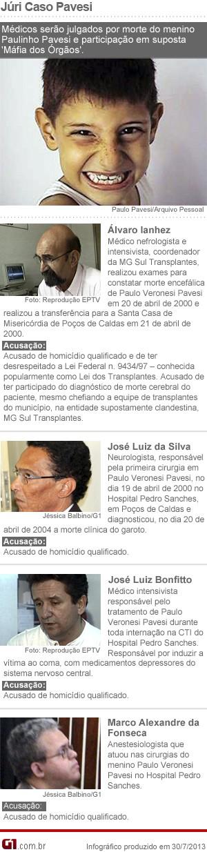 Conheça os médicos acusados no Caso Pavesi em Poços de Caldas (Foto: Editoria de Arte G1)