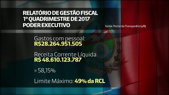 Gastos com pessoal no governo do RJ ultrapassam limites da LRF, aponta relatório