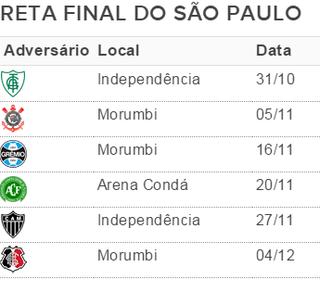 Reta final do São Paulo seis rodadas (Foto: GloboEsporte.com)