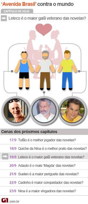 Desafio 'Avenida Brasil' contra o mundo - calendário dia 3 (Foto: Arte/G1)