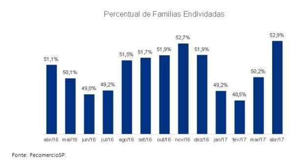 Proporção das famílias endividadas em abril, segundo Fecomercio-SP (Foto: Fecomercio-SP)