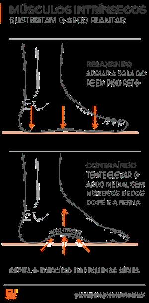 euatleta info músculos arco dos pés (Foto: Eu Atleta)