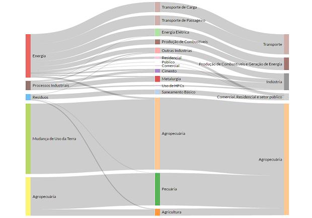 Gráfico mostra as principais fontes de emissão (à esq) do Brasil em 2014 com a atividade econômica (à dir) (Foto: Seeg)