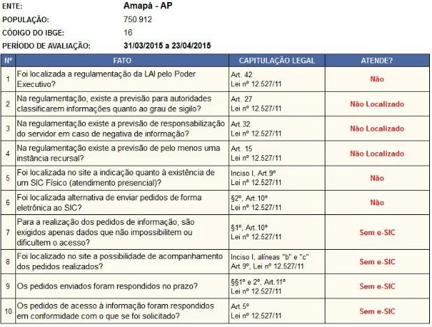 Amapá não pontou em itens analisados pela CGU (Foto: Reprodução/CGU)