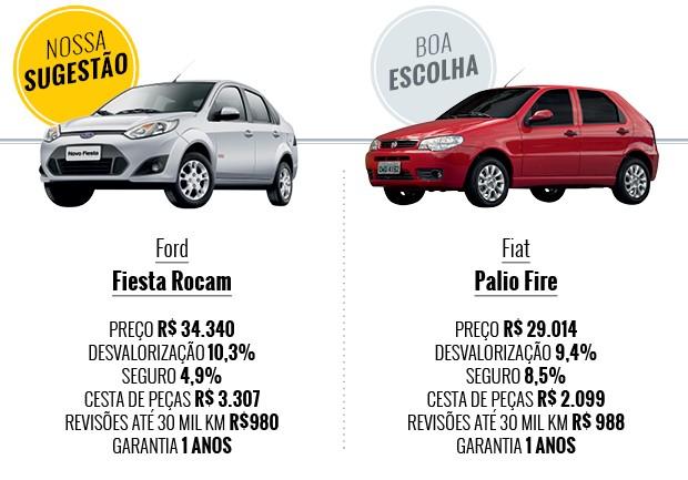 Com R 35 Mil No Bolso Qual Carro Zero Completo Comprar