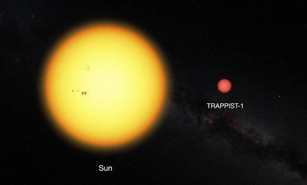 Imagem mostra o Sol e estrela anã muito fria TRAPPIST-1 em escala relativa. A fraca estrela tem um diâmetro de apenas 11% do diâmetro do Sol e é muito mais vermelha em termos de cor (Foto: ESO)