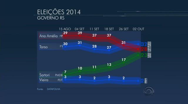 Tarso tem 32%, Ana Amélia, 28%, e Sartori, 23%, diz Datafolha no RS