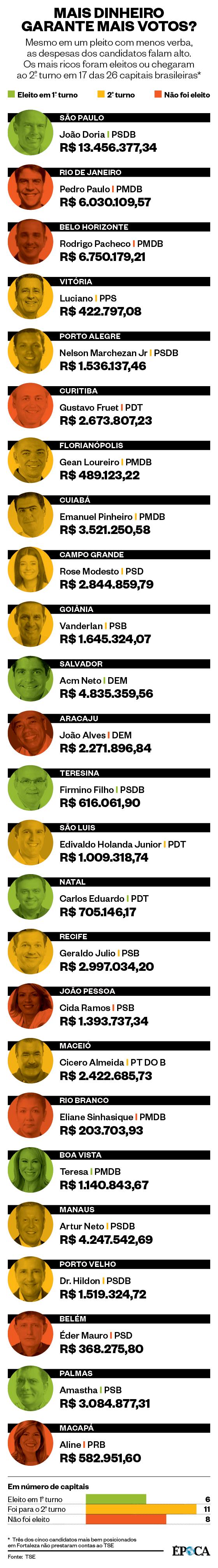 Infográfico gastos com campanha (Foto: Arte/ÉPOCA)