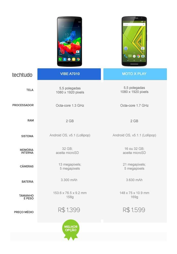 Tabela comparativa entre o Lenovo Vibe A7010 e o Moto X Play (Foto: Arte/TechTudo)