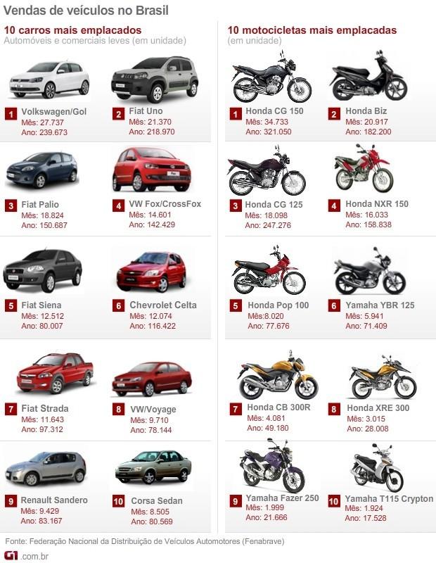 carros motos mais vendidos outubro 2012  VALE ESTE (Foto: Arte G1)