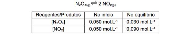 Tabela com quantidade de reagentes e produto (Foto: Reprodução)