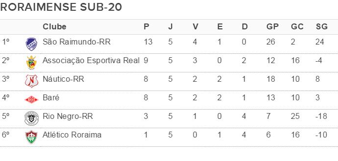 Tabela de classificação do Campeonato Roraimense de Futebol Sub-20 após o fim do primeiro turno (Foto: arte)