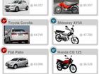 Veja 10 carros e 10 motos mais vendidos no Brasil em 2016