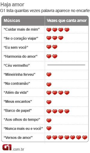 Tabela Paula Fernandes amor (Foto: G1)